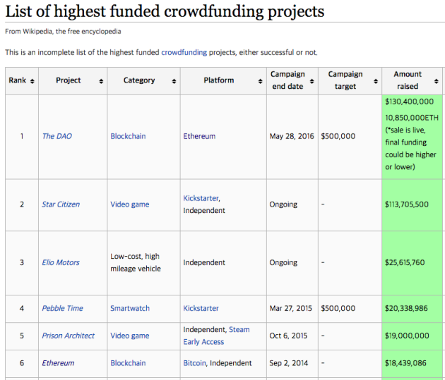 crowdfund_projects