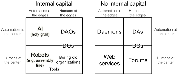 Vitalik Buterin's Quadrant Chart for Classifying DAOs