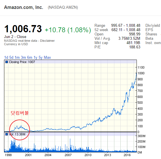 amazon_dot_com_bubble.png