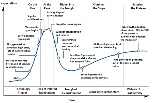 hype_cycle_detailed.png